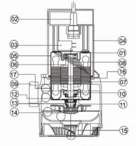 海水・弱ケミカル用 水中ポンプ S 構造図