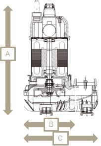 汚水 汚物用水中ポンプ Aシリーズ 外形図