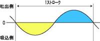 ダイヤフラムポンプ 脈動