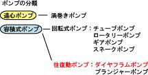 ポンプの分類